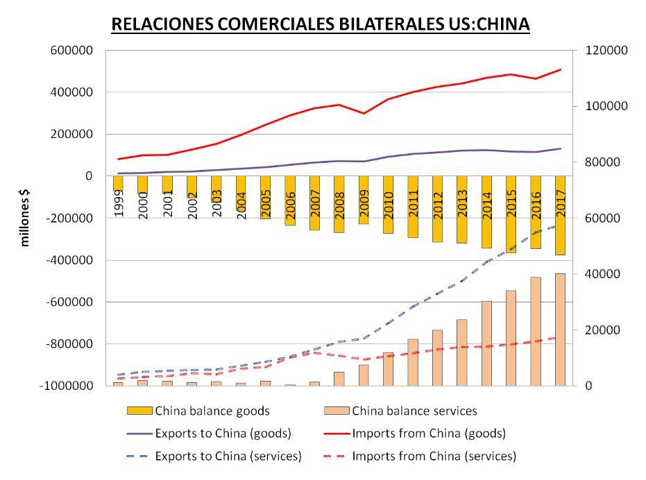 relaciones comerciales bilaterales