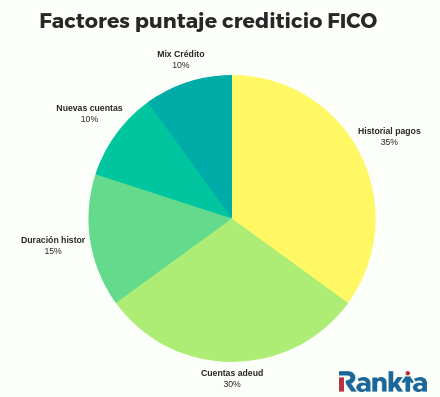 ¿Qué factores determinan el puntaje crediticio?
