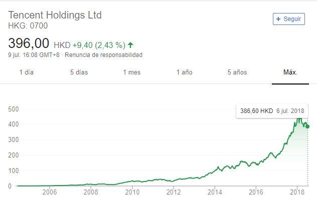 Empresa de videojuegosque cotiza en bolsa: Tencent Holdings