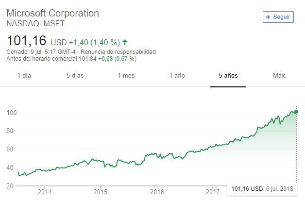 Empresa de videojuegosque cotiza en bolsa:Microsoft