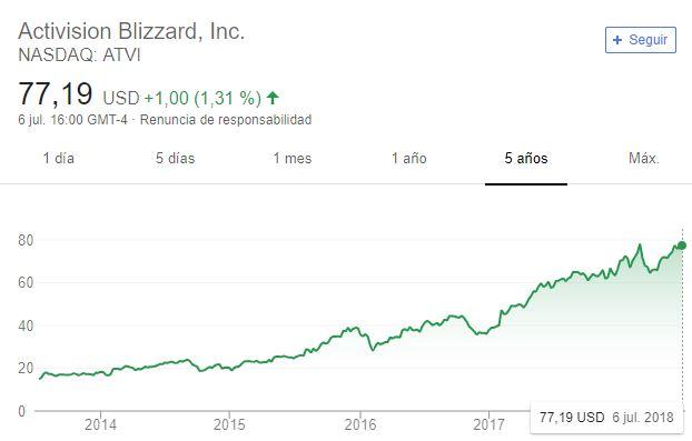 Empresa de videojuegosque cotiza en bolsa:Activison Blizzard