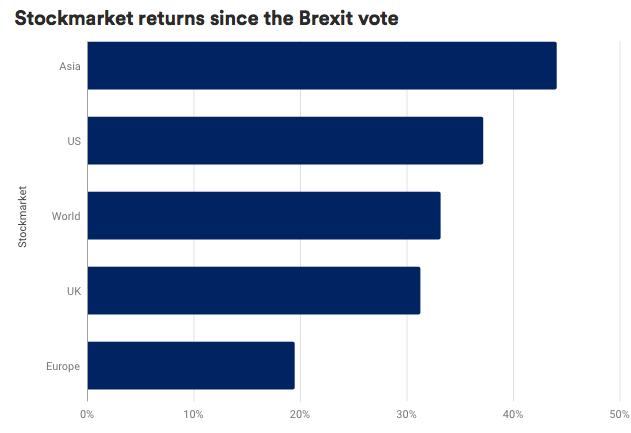 Schorders retorno Brexit