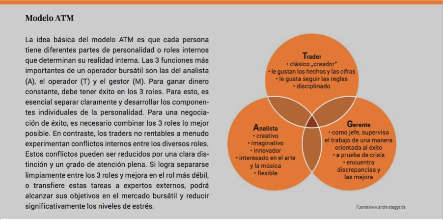 Modelo ATM