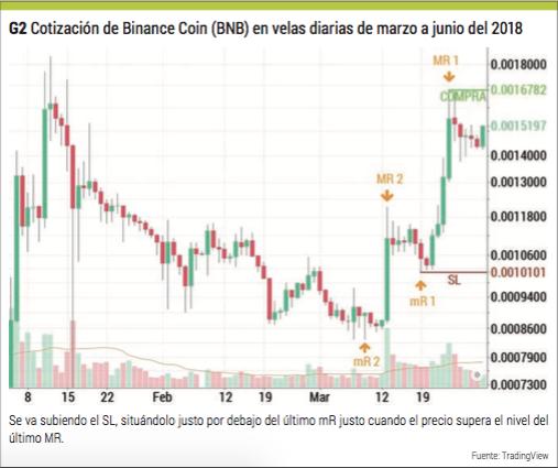 cotización de binance coin