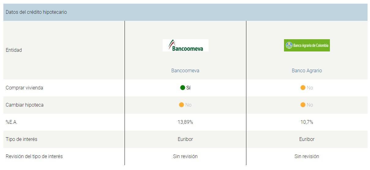 Comparador y simulador de créditos hipotecarios en Colombia: Resultados