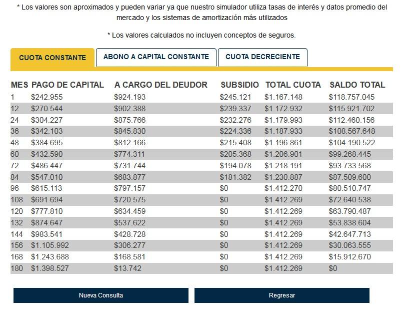 Simulador de créditos hipotecarios Asobancaria: Resultados