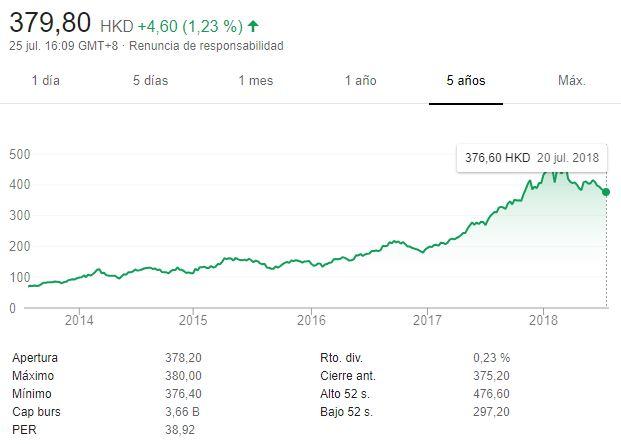 Tencent Holdings Ltd: Una pequeña empresa que vale 570 000