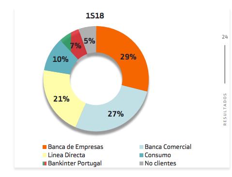 margen bruto bankinter