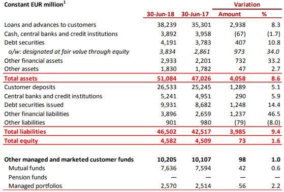 Santander balance situación del segundo semestre de 2018