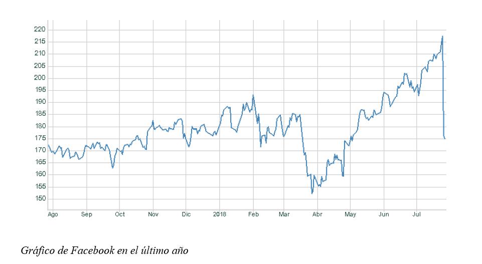 grafico semanal renta 4