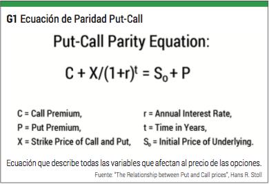 paridad put call