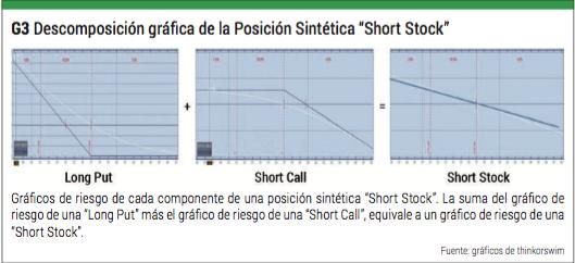 short stock