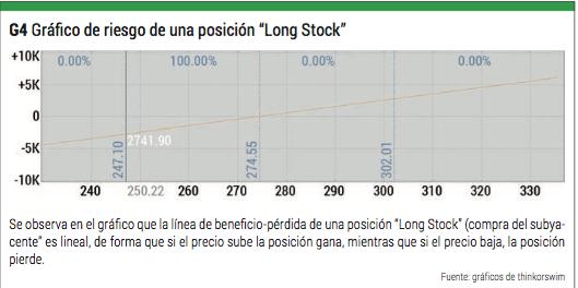 long stock riesgo