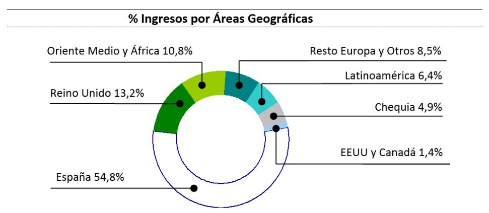 areas-geograficas