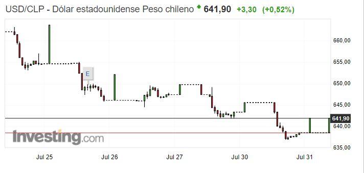 Dólar americano contra peso chileno