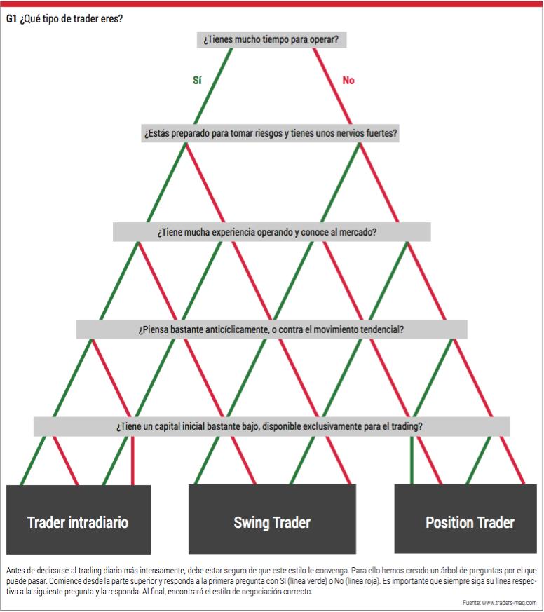 piramide trading