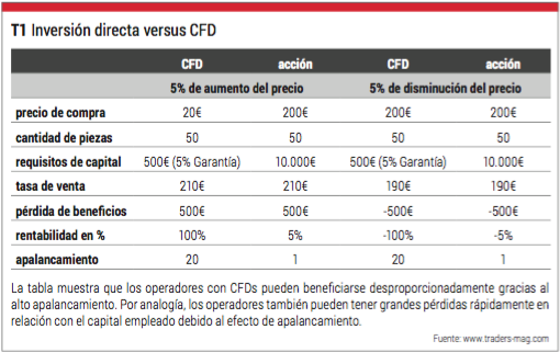 inversion directa vs cfd