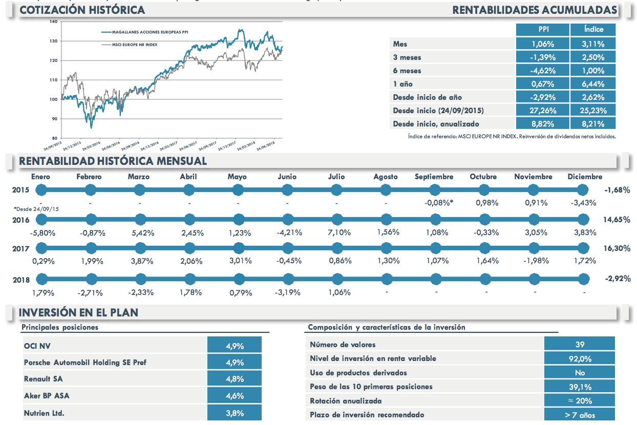 Magallanes Acciones Europeas