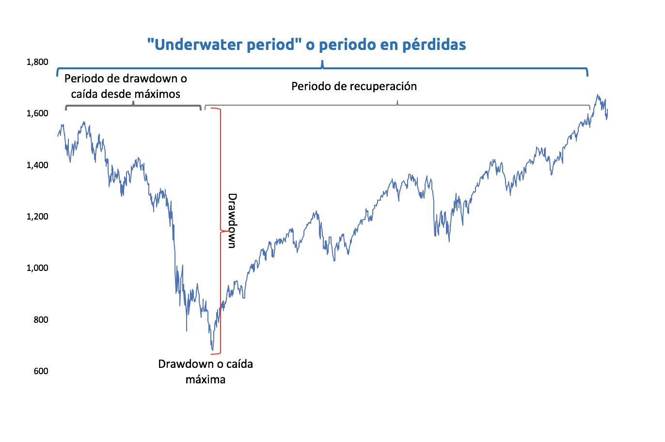 """Periodo en pérdidas o """"underwater period"""""""