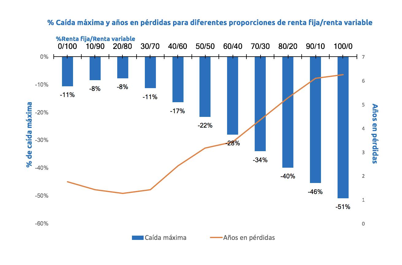 Caída máxima y años en pérdidas para diferentes % de renta fija/renta variable