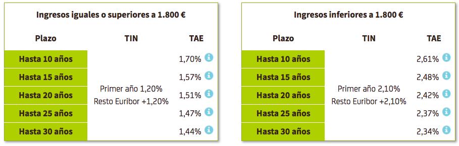 Hipoteca Variable Bankia