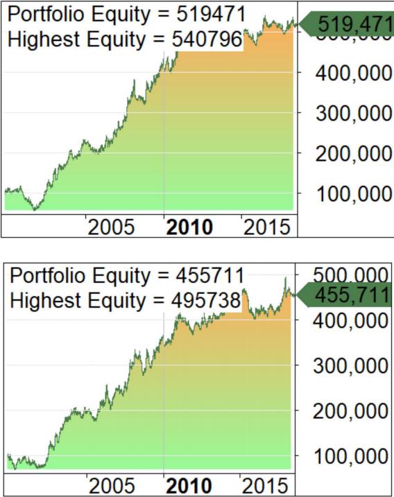 resultados portfolio
