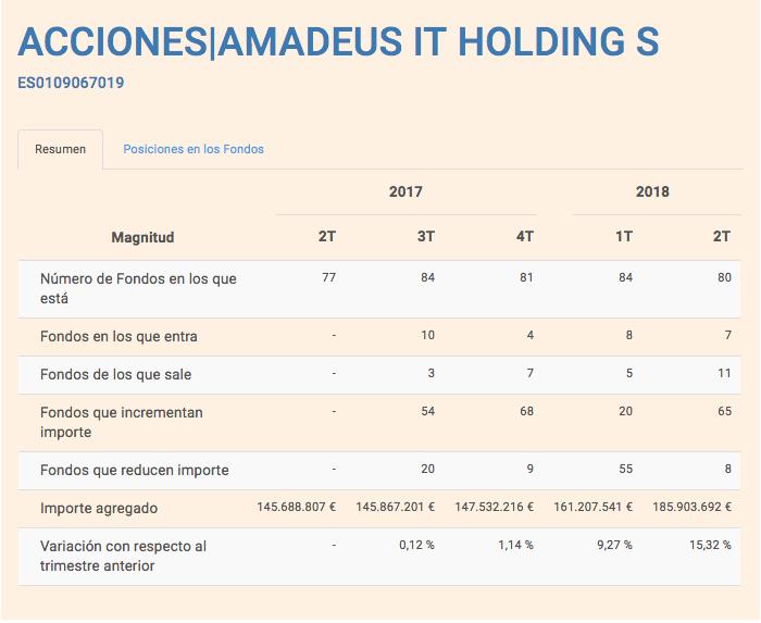 fondos amadeus