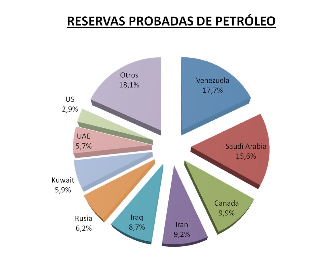 reservas probadas petroleo