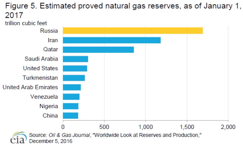 reservas de gas