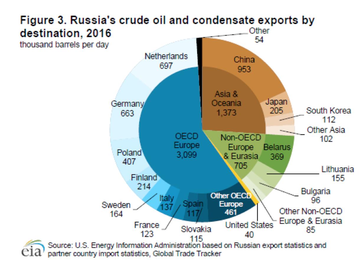 reservas rusia crudo
