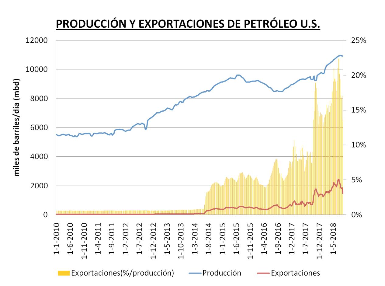 exportación petroleo US