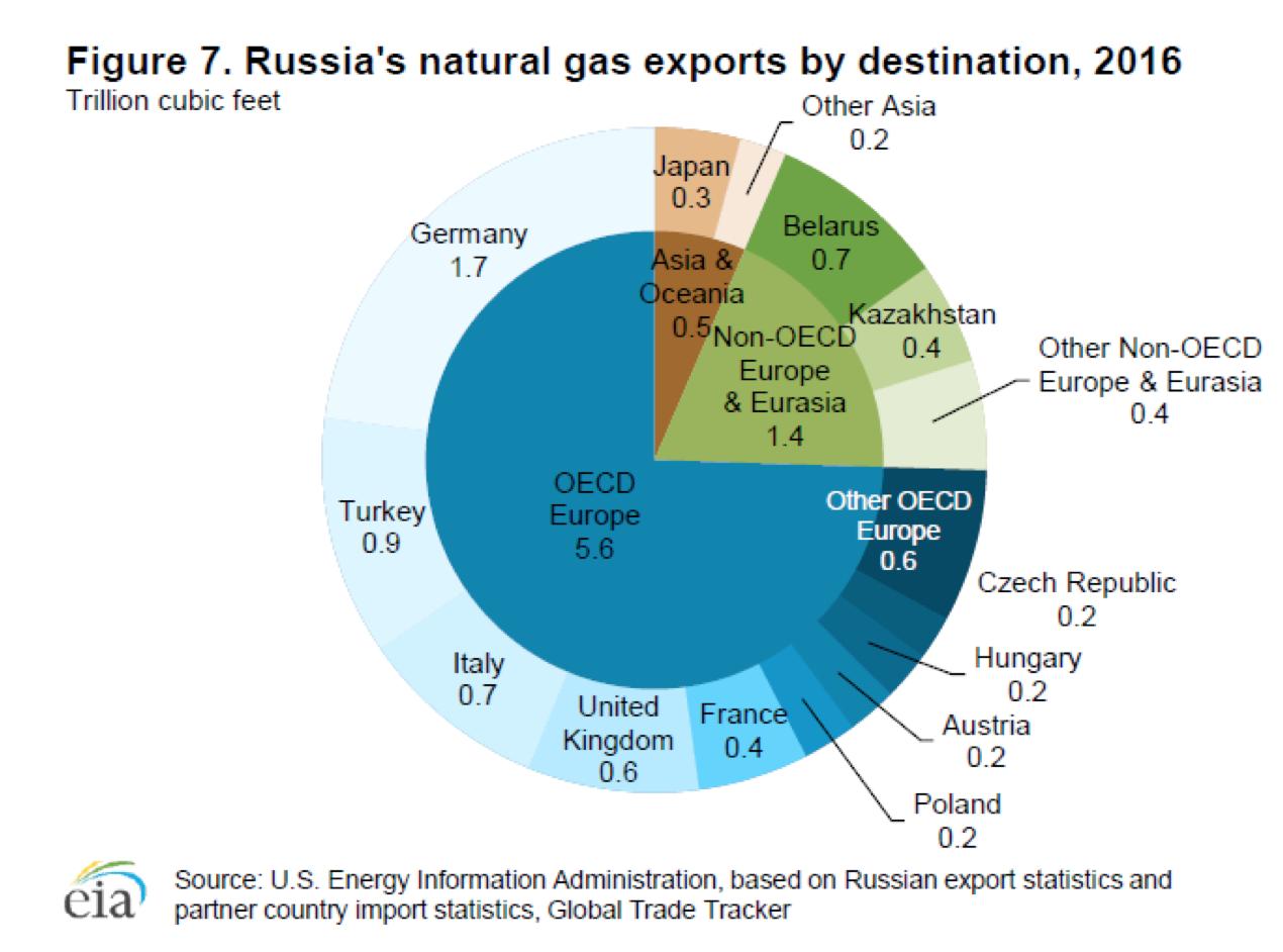 reservas gas rusia