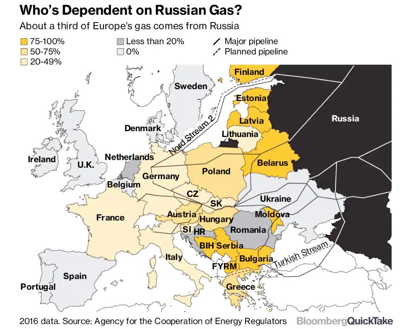 dependencia del gas ruso