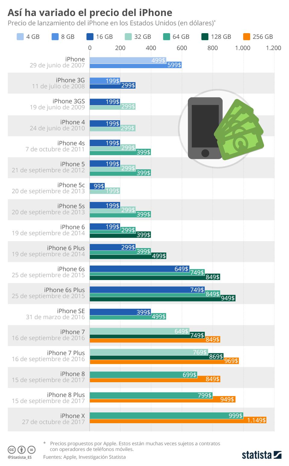 Apple precios