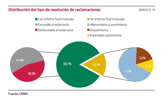 distribución del tipo de resolución de reclamaciones