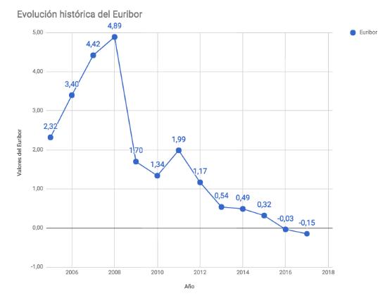evolucion-euribor