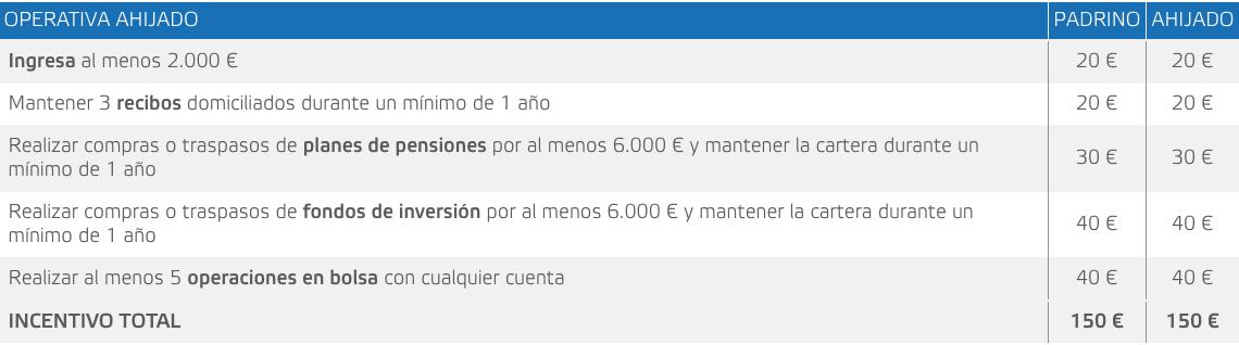 plan amigo Self Bank