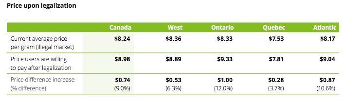 precios marihuana Canada