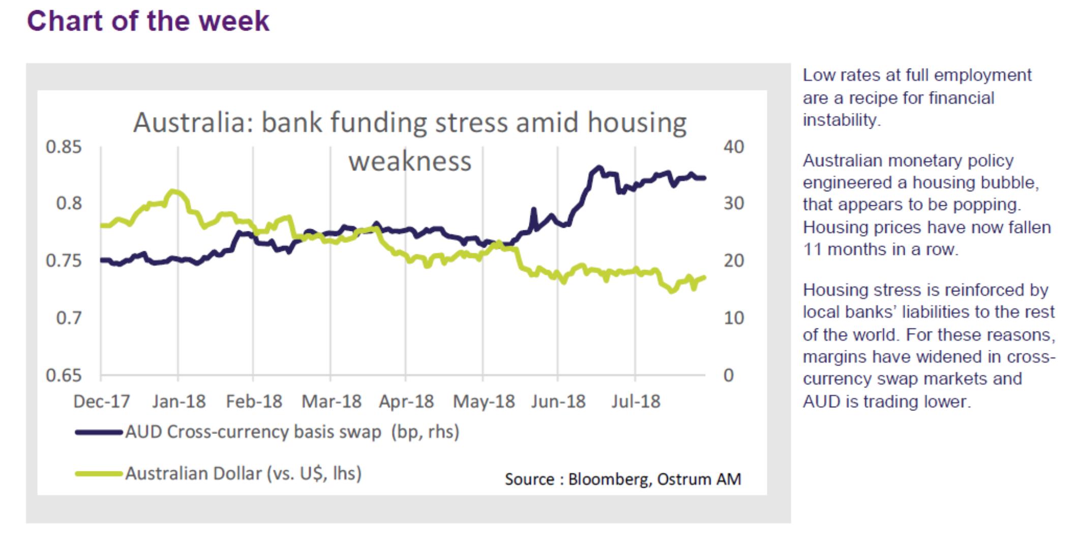Política monetaria australiana