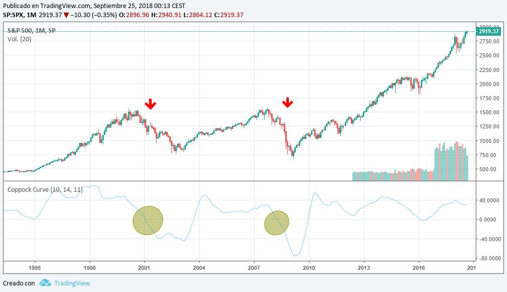 """Osciladores de inversión: """"La curva Coppock"""""""