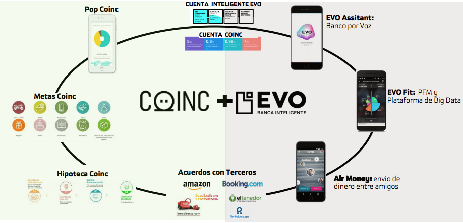 coinc+Evo