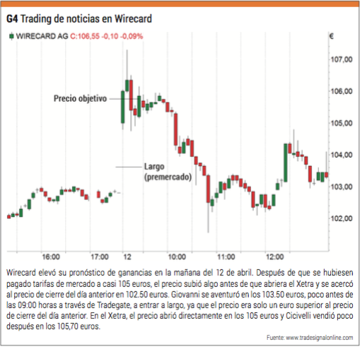 trading wirecard