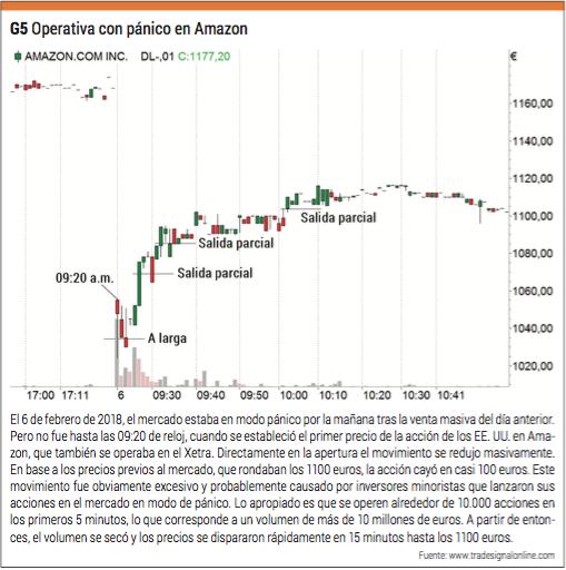 trading amazon