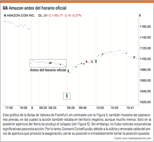 trading amazon afterhours