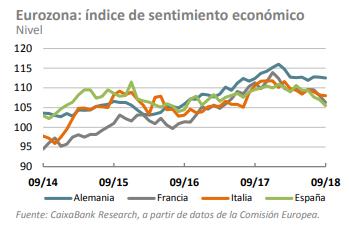 indice sentimiento economico