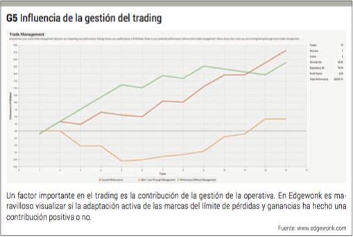 gestión del trading