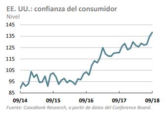 indice confianza eeuu