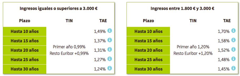 Hipoteca premium variable bankia