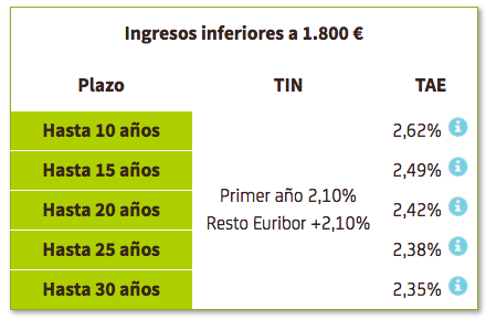 Hipoteca Bankia Variable Premium