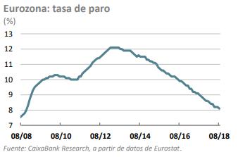 tasa paro europa pulso económico